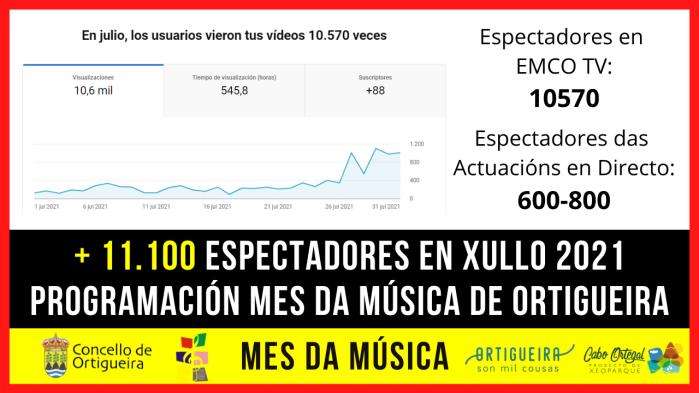 11100 ESPECTADORES MES DA MUSICA. GRAFICO